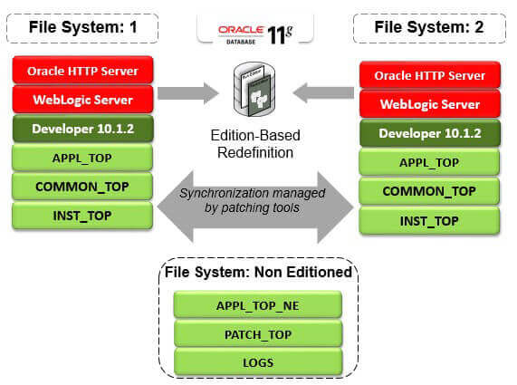 Patching File System